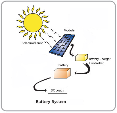 battery Single Crystal Silicon Solar Cells