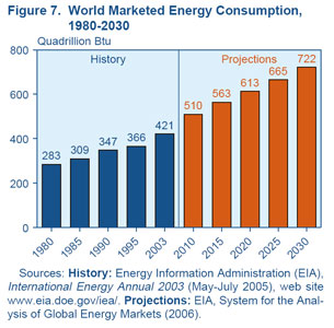 world marketed energy consumption 1988 2030