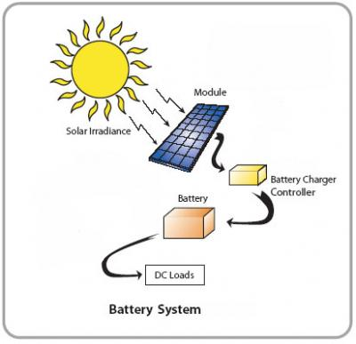 Batteries on You Use Your Solar Panels To Charge Up Your Storage Batteries And Then