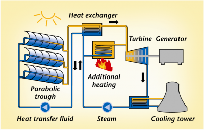 schott solar thermal electric process