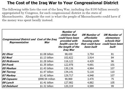 cost of war in ma