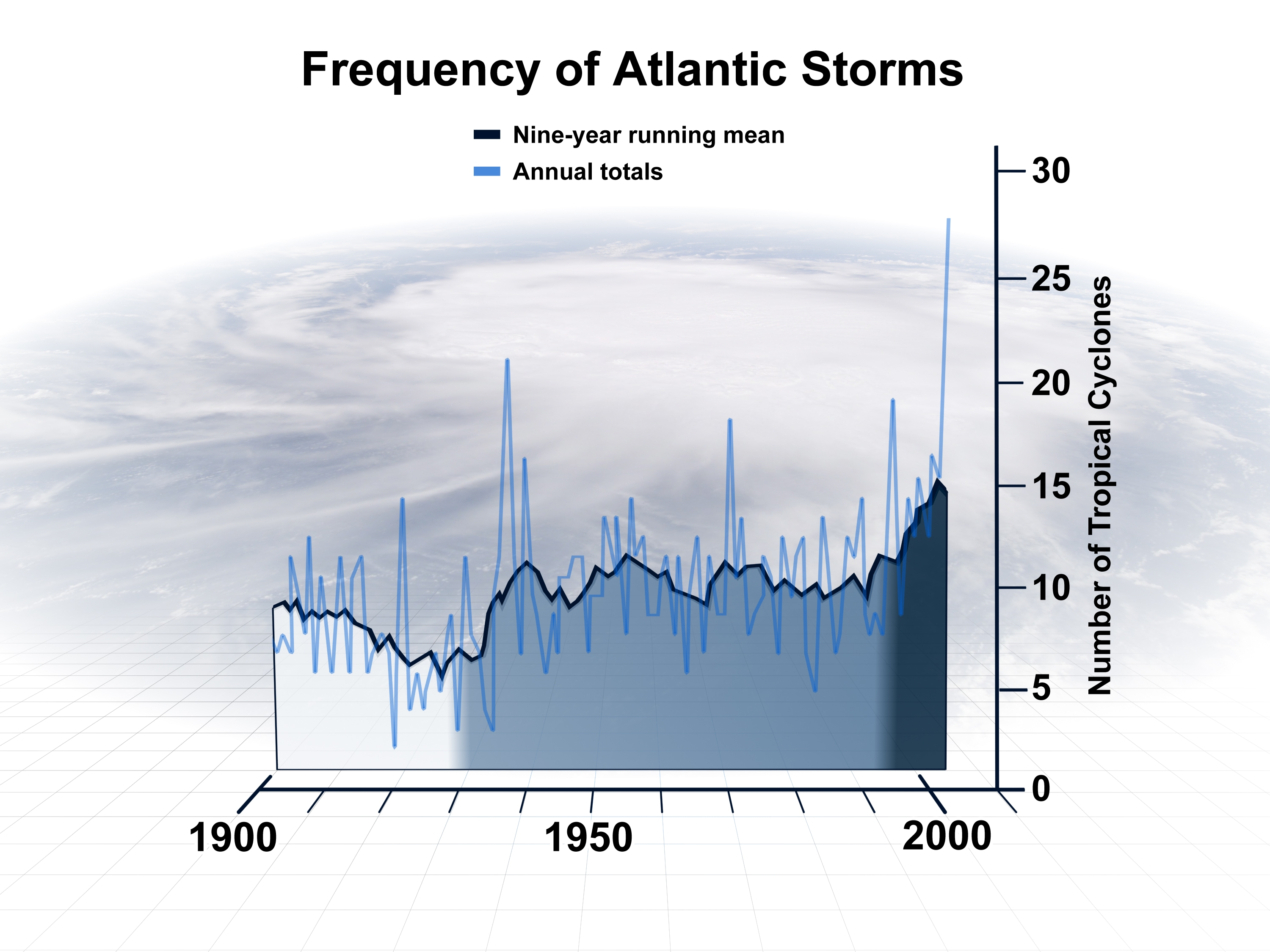 Tenfold increase in hurricane frequency this century, research predicts