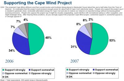 support for cape wind