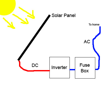 solar system with inverter