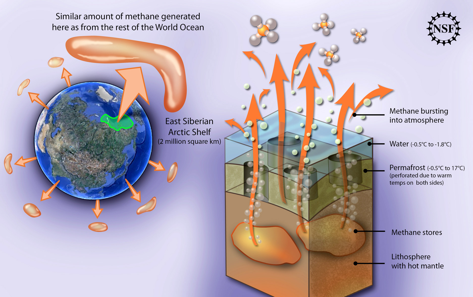methane gas Methane (ch4) is the principal component of natural gas and is primarily used as fuel to make light and heat it is used by industries including pulp and paper, food processors, and in petroleum refineries.